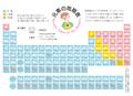 け)元素の周期表ポストカード(32161)