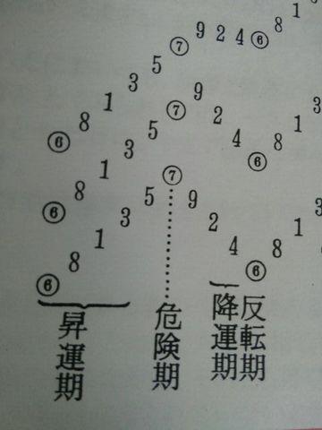 数霊占術~今後9年間の流れと名前からの運勢占い~