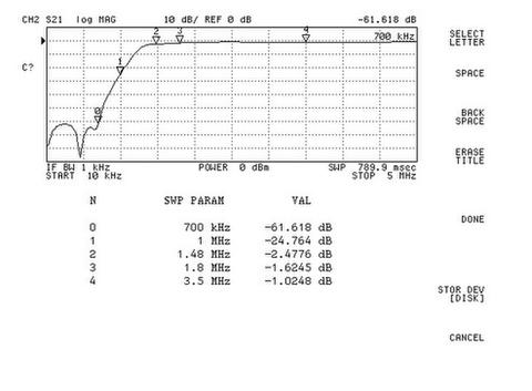 ELADFHP1M7-1 SPF-08用1700KHzハイパスフィルター