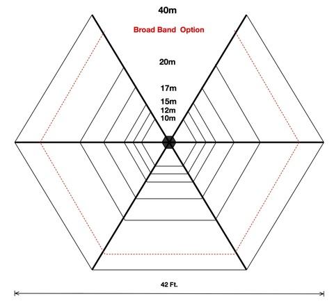 7バンドヘックスビーム 40-20-17-15-12-10m