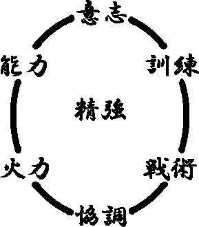 6月18日 基礎射撃3