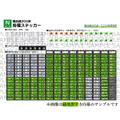 【Nゲージ】横浜線205系詰め合わせステッカー