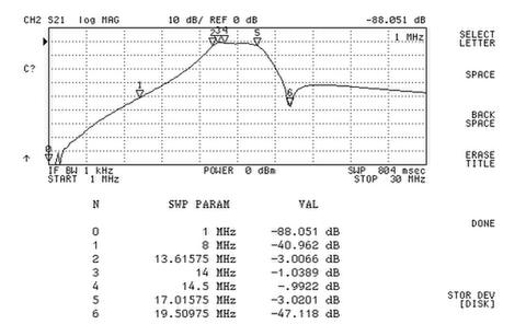 ELAD FBP20-1 SPF-08用20mバンドパスフィルター