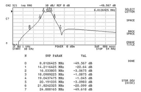 ELAD FBP17-1 SPF-08用17mバンドパスフィルター