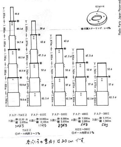 FAP-707 2種類 フジインダストリ―製6.74mポール